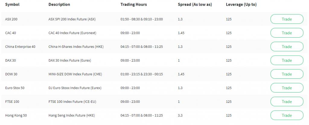 2Invest Indices list