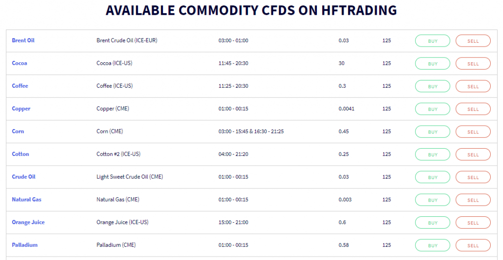 HFTrading commodity list