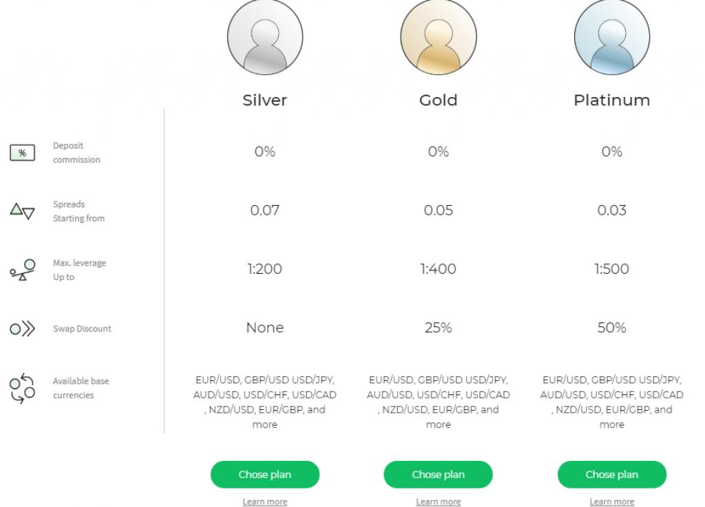 2Invest accounts comparison