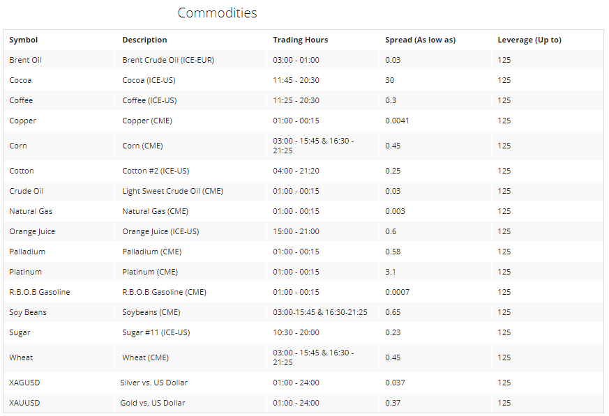 Oinvest Commodities