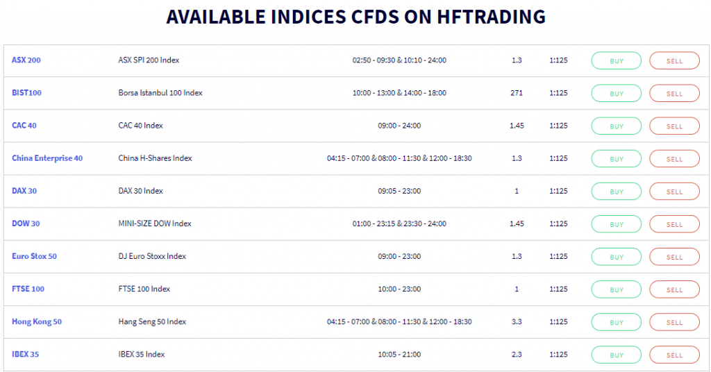 indices list
