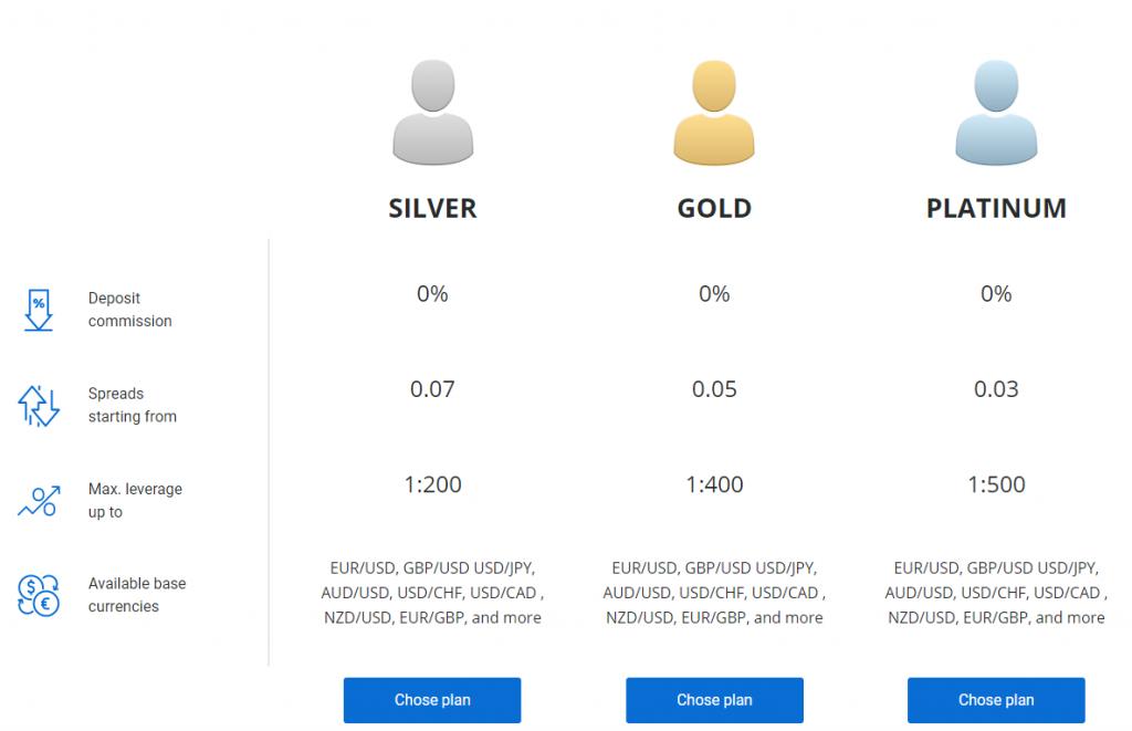 otprofits account types