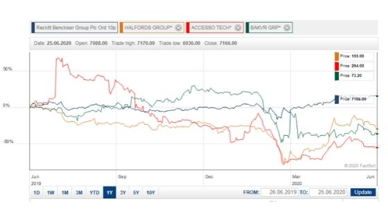 Top European Stocks to Buy Post Coronavirus