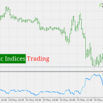 What is Synthetic Indices Trading_