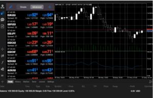 chart ABinvesting